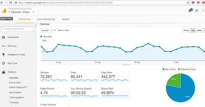 google analytics free analytics tool